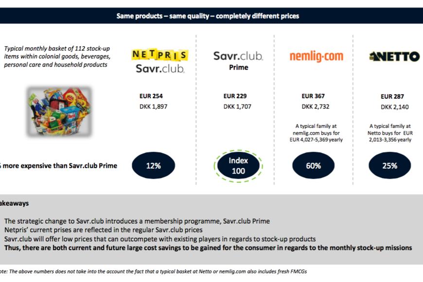 Netpris - online supermarket
