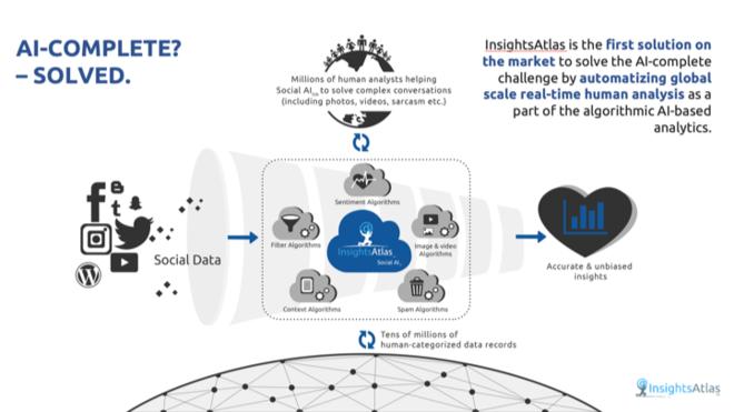 Insightsatlas Making Tomorrows Analytics Ai Available Today Invesdor