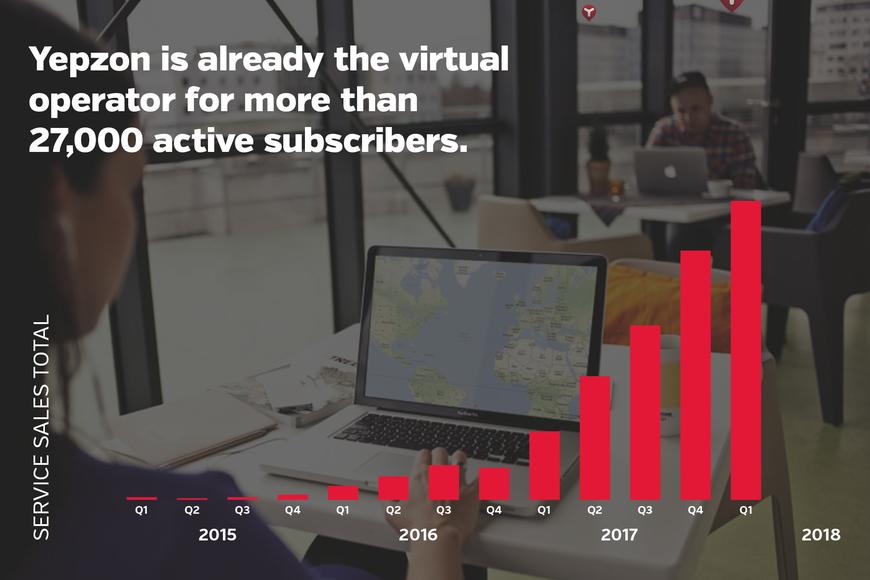 Yepzon Winning With Industry Leading Platform Invesdor