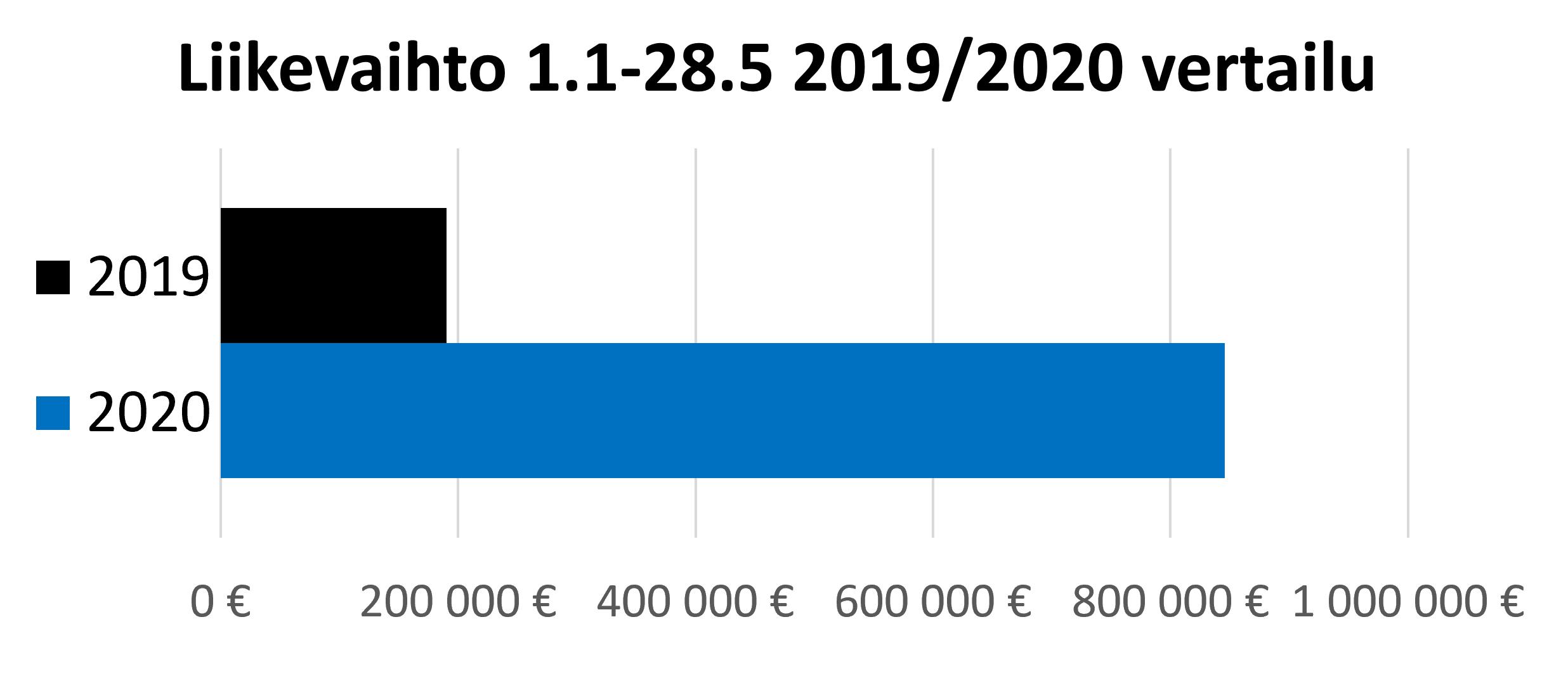 Liikevaihtokuvaaja 2019-2020