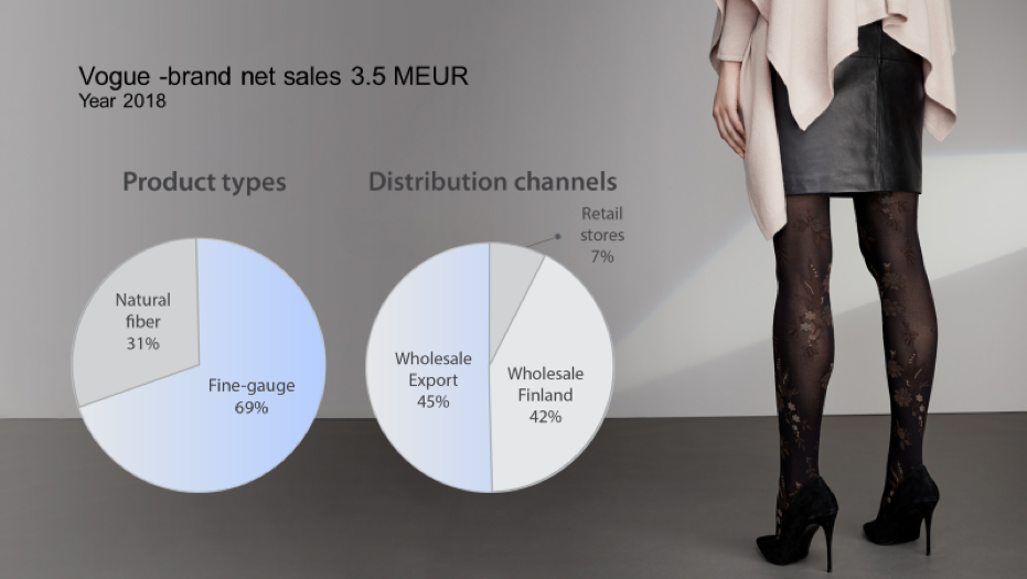 Vogue brand net sales 3.5 meur year 2018