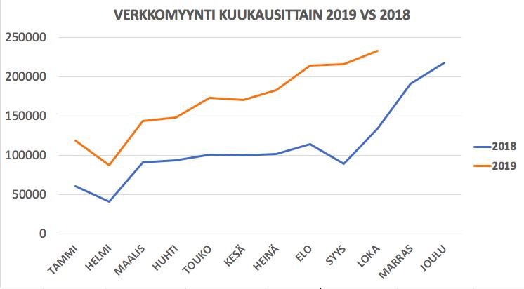 Verkkomyynti kuukausittain 2019 vs 2018