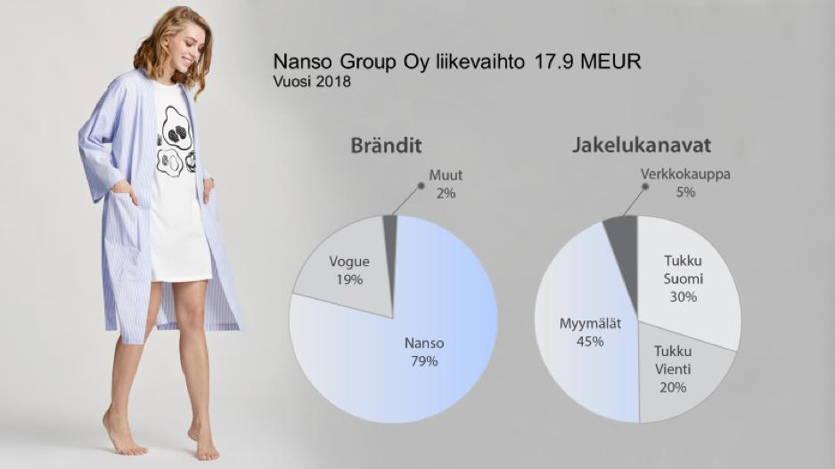 Nanso Group Oy liikevaihto 17,9 MEUR