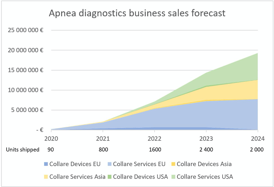 Apnea diagnostics business sales forecast