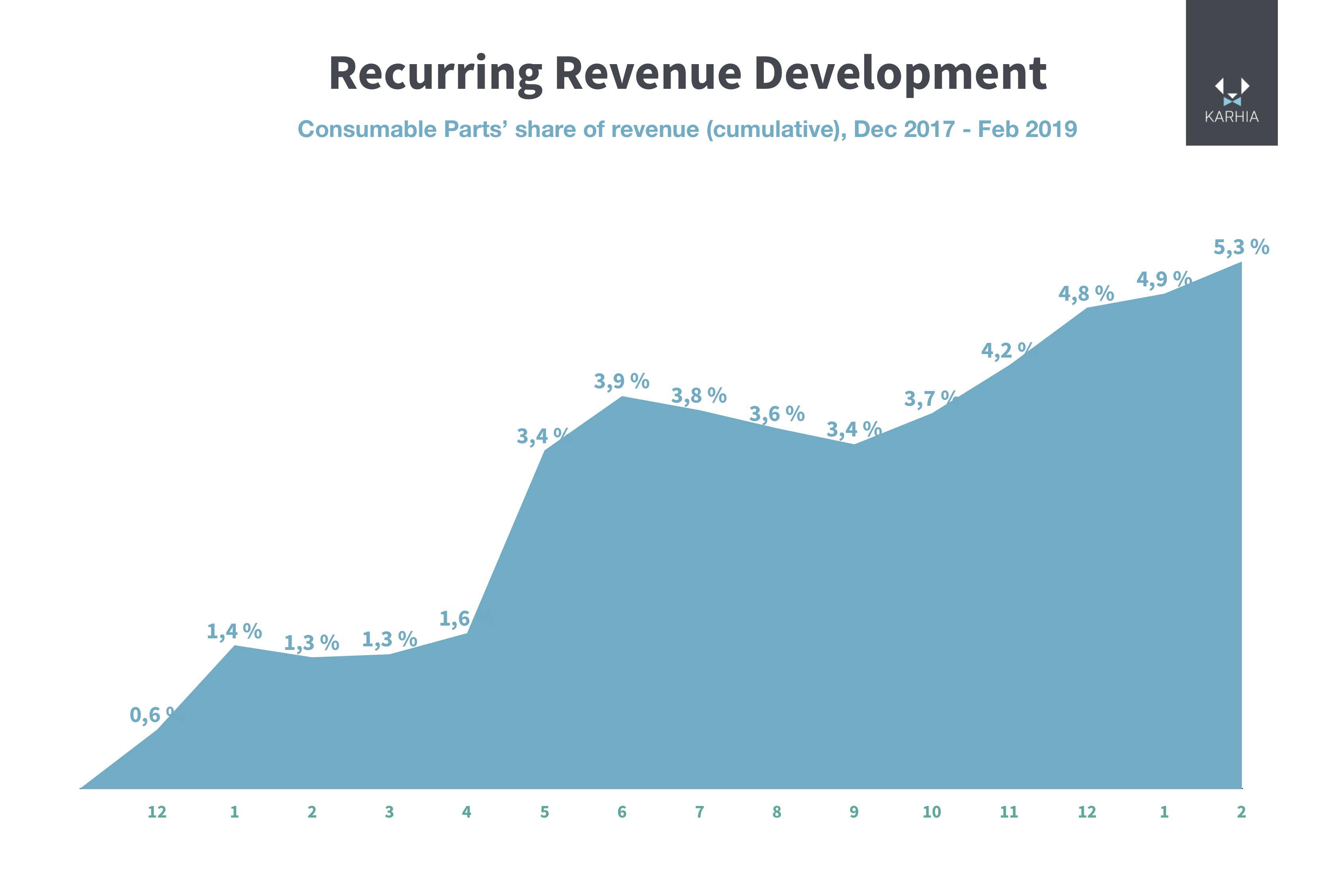 recurringrevenue