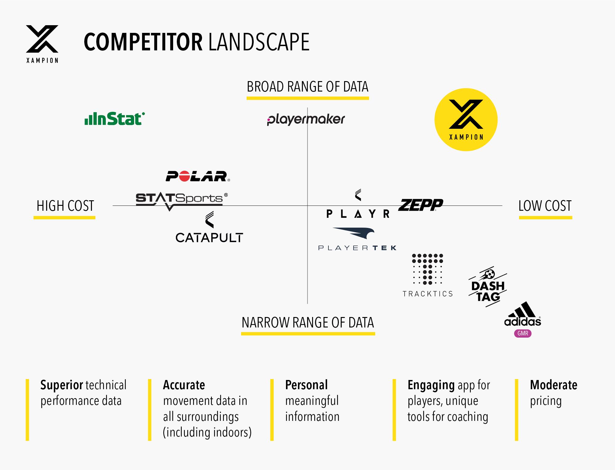 competitor landscape pic