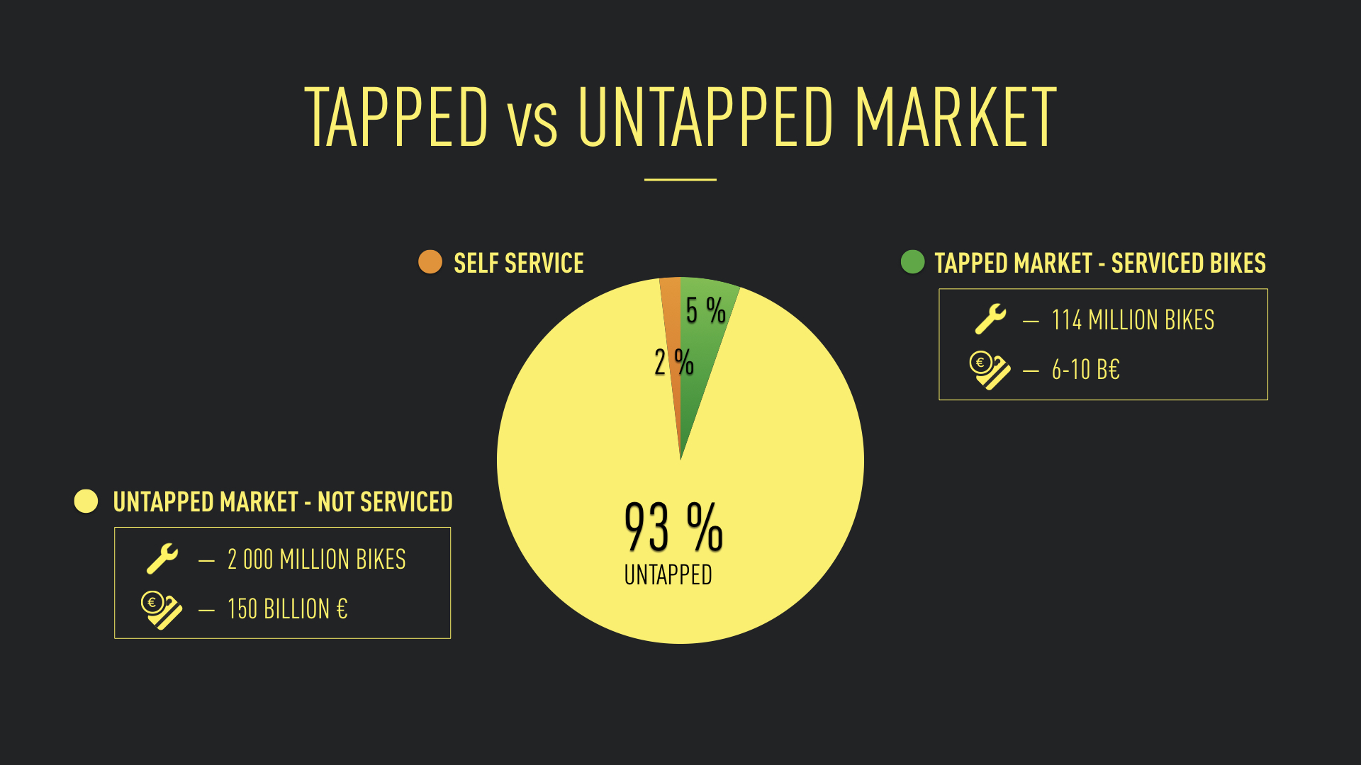 Tapped vs. untapped market
