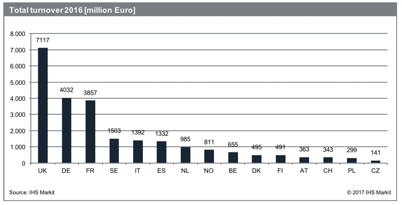 Total turnover 2016 (million Euro)