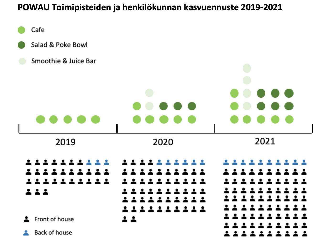 powau toimipisteiden ja henkilökunnan kasvuennuste 2019-2021-kuva