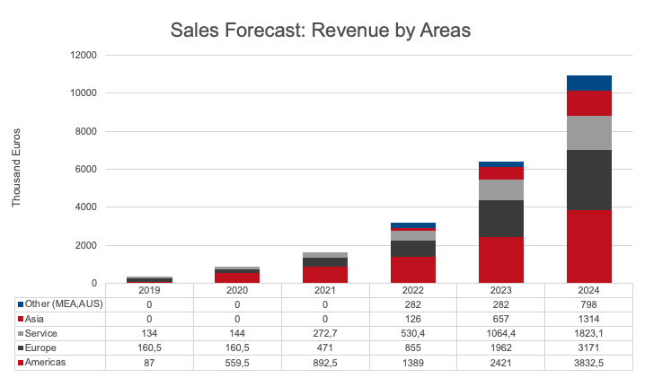 Sales forecast by regions