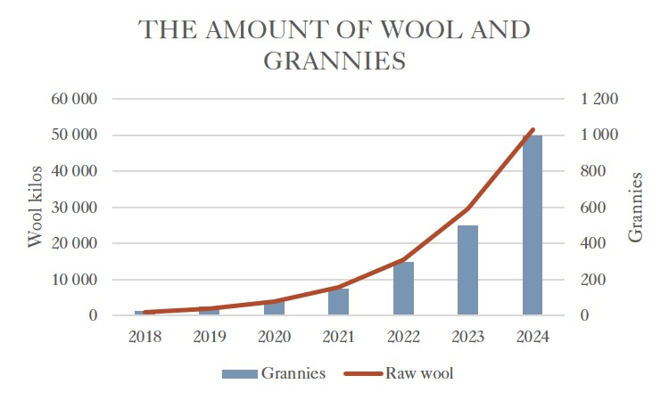 Chart: The amount of wool and grannies