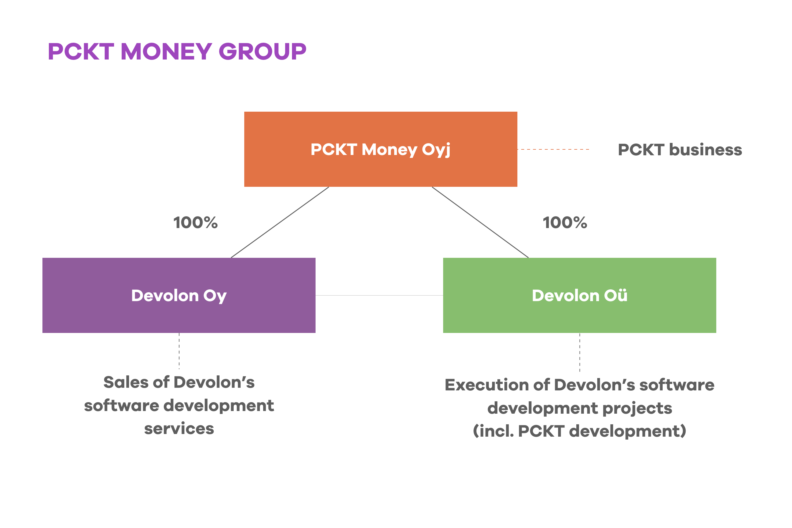 PCKT Money Group