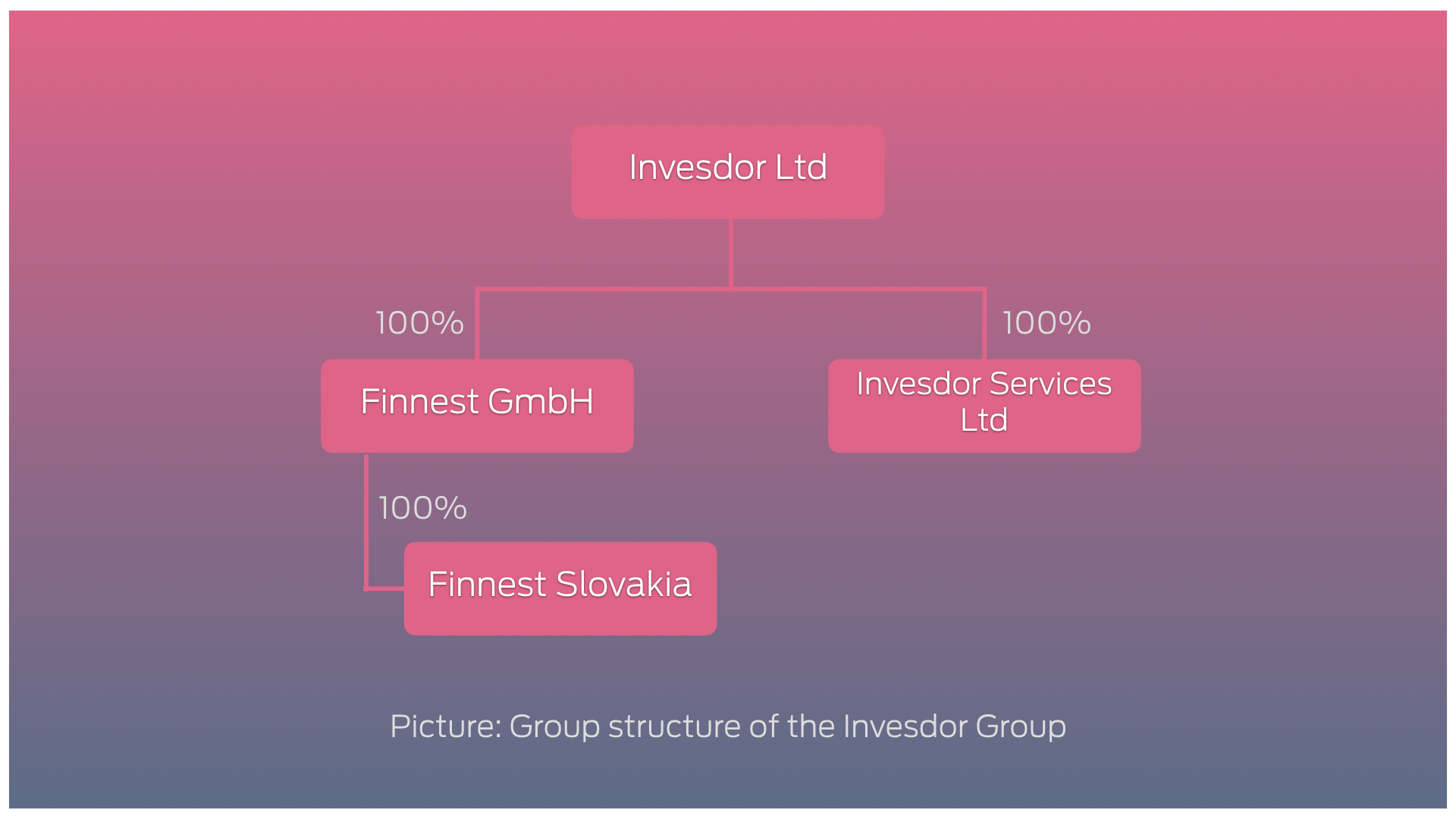Group structure chart