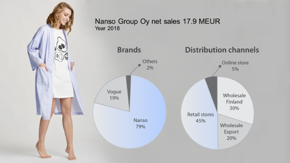 Nanso group oy net sales 17,9 meur
