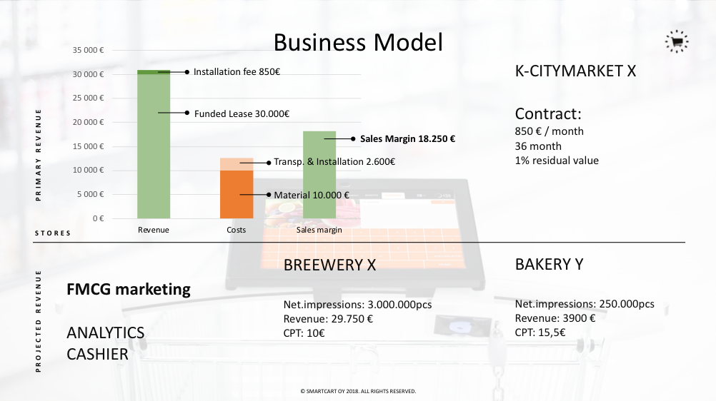 picture: business model