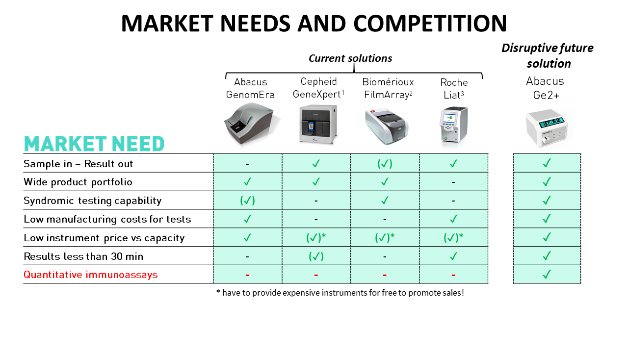 Picture of market needs