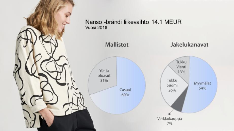 Nanso-brändi liikevaihto 14,1 MEUR