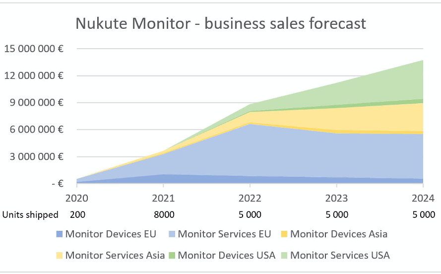 Nukute Monitor - business sales forecast
