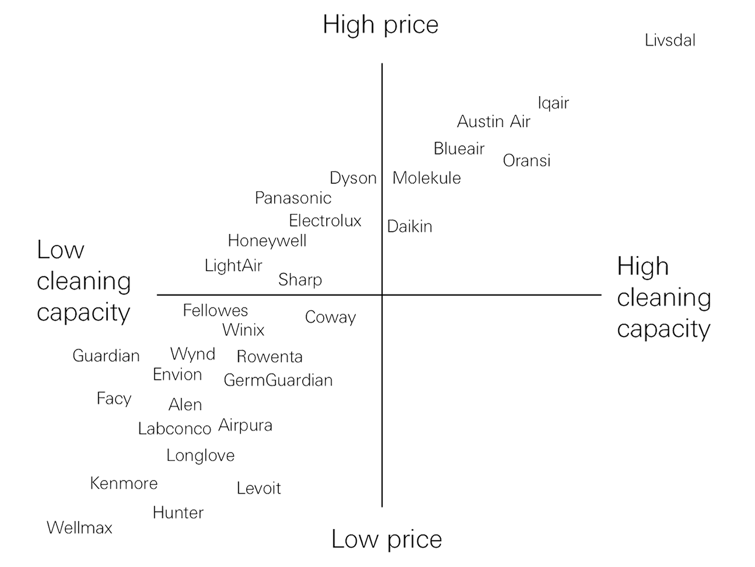 Price matrix picture