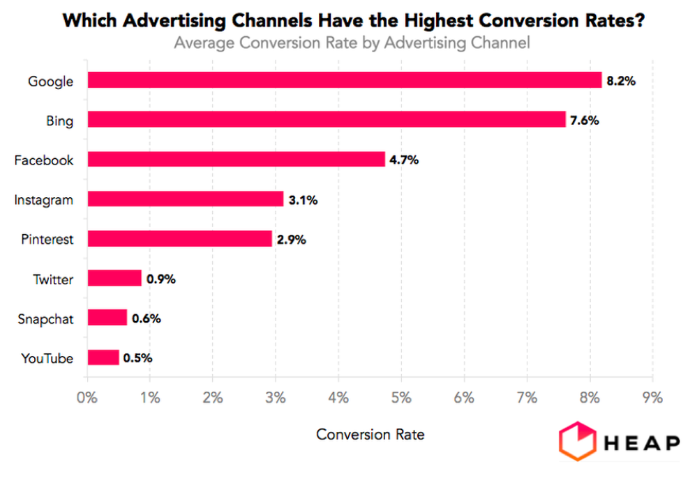 Picture: which advertising channels have biggest conversion rates?