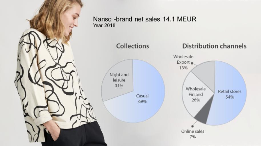 Nanso brand net sales 14.1 meur year 2018