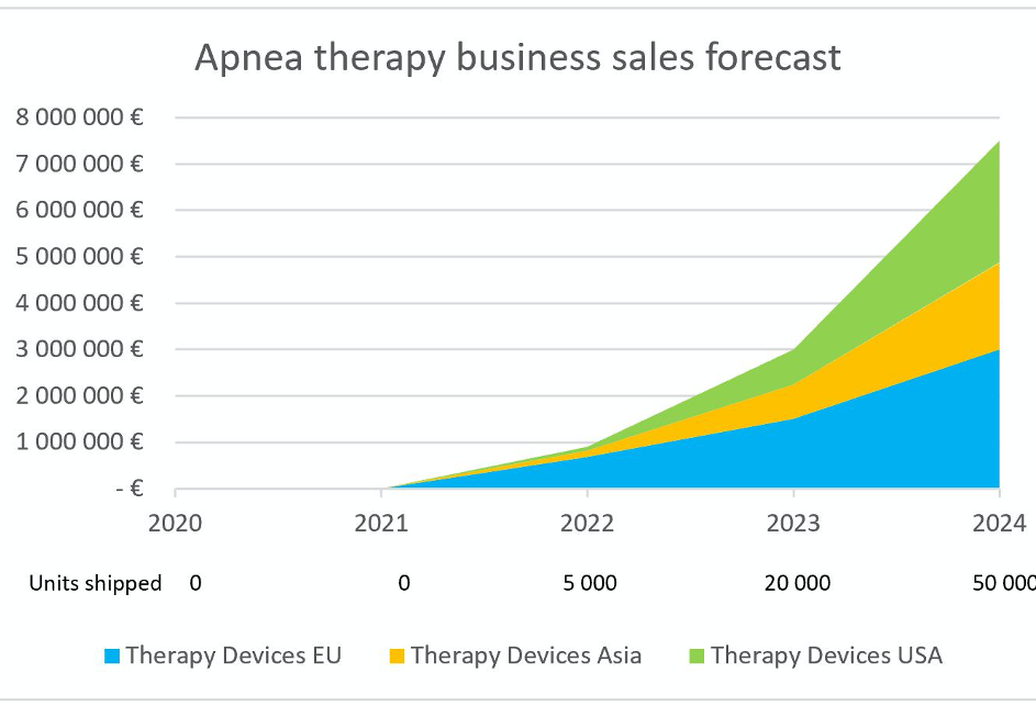 Apnea therapy business sales forecast