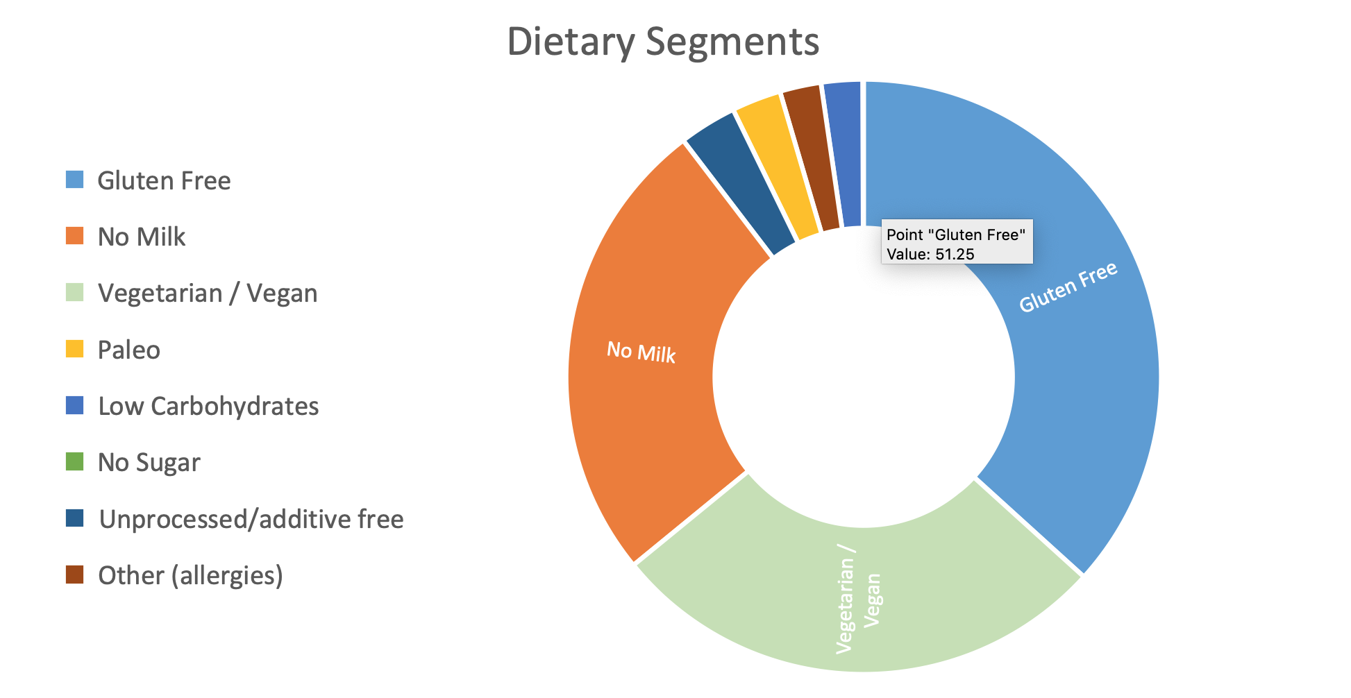 picture of dietary segments