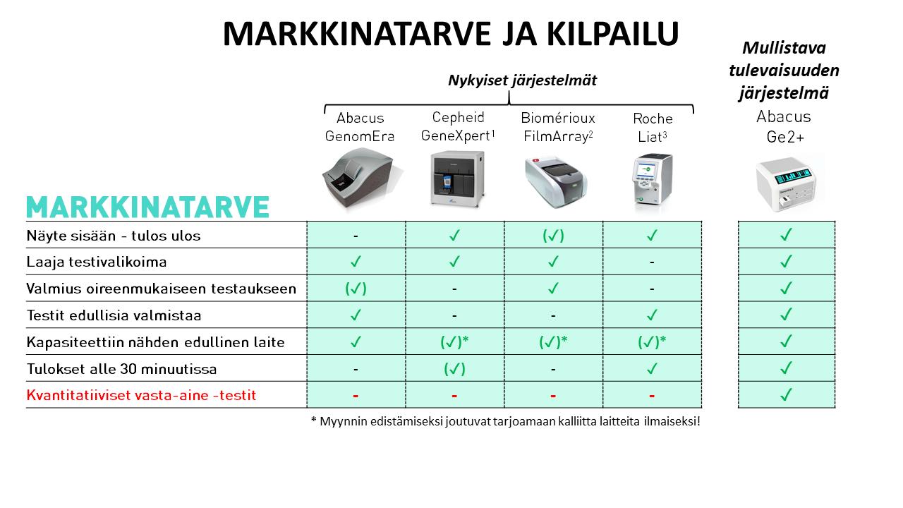 Markkinatarve ja kilpailu laitteiden vertailu