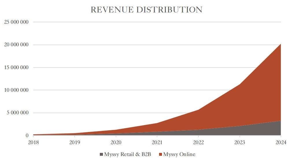 Chart of revenue distribution