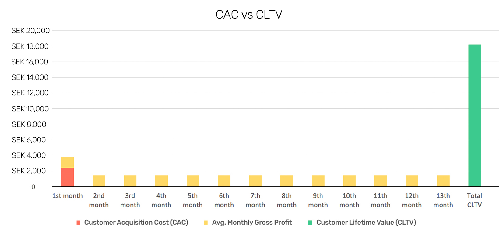 CAC vc CLTV