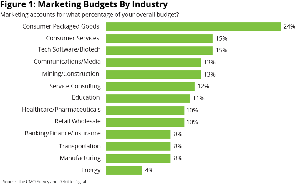 picture: marketing budgets by industry