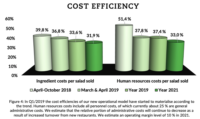 Cost effiency